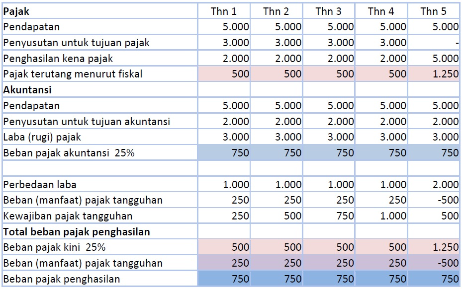 Akuntansi Pajak Penghasilan