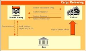 Alur Dokumen Cargo Leasing