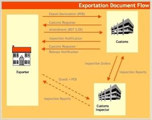Alur Dokumen Export PEB