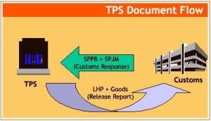 Alur Dokumen TPS Tempat Penimbunan Sementara