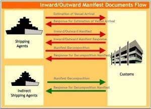 Alura Dokumen RSKP Manifest