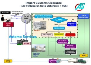 Proses Prosedur Customs Clearance Import Barang