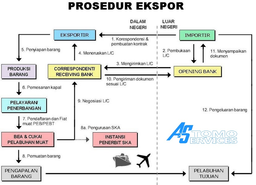 Prosedur / Proses Export Barang